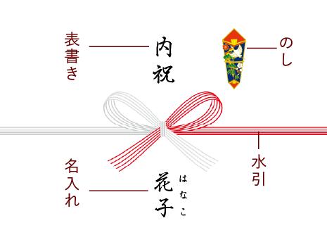 熨斗の説明